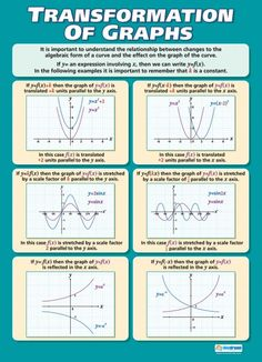 Transformation of Graphs Poster