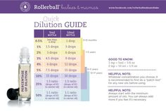 Rollerball dilution chart for using essential oils on babies and kids. A very helpful guide! #essentialoils