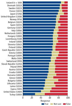 Acceptance of evolution by country. It's sad that the US is nowhere near the other first world countries :(