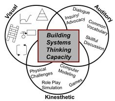 This graphic illustrates the Waters Foundation Systems Thinking in Schools Conceptual Framework for building ST capacity in children and adults. Thinking Strategies, Thinking Skills, Critical Thinking, Systems Engineering, Building Systems, Knowledge Management, Project Management, Conceptual Framework, Systems Thinking