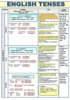English tenses are of three types: Present, Past and future. Tenses are divided on the basis of time. past present future, All English Tenses in a Table English Grammar Tenses, Teaching English Grammar, English Verbs, English Sentences, English Language Learning, English Writing, English Study, English Vocabulary, English English