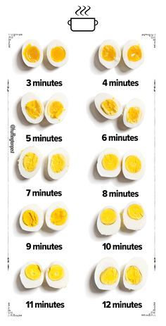Can you Lose 24 Pounds In Just 14 Days with the Hard Boiled Egg Diet 1 Week Meal Plan? - The boiled egg diet is very rich in nutrients, protein, and vitamins, but is it a good diet for lasting weight loss? Healthy Breakfast Recipes, Healthy Snacks, Healthy Recipes, Healthy Breakfasts, Cooking Hard Boiled Eggs, Soft Boiled Eggs, Healthy Food Delivery, How To Cook Eggs, Food Facts