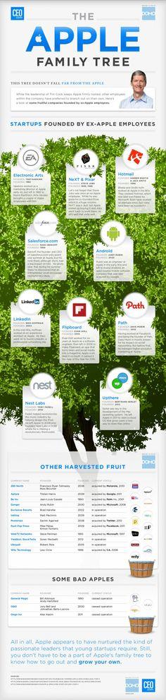 Infographic: The Apple Family Tree - Zij konden hun draai niet vinden Apple en Apple was zo dom hen te laten gaan. :-)