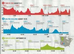 Cool graphic courtesy of the August 2013 issue of Velo Magazine. profiles of USA Pro Cycling Challenge, Tour of Alberta and Tour of Utah for 2013