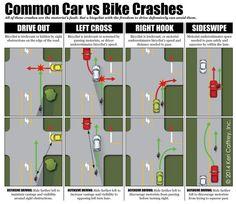 Sicurezza in bicicletta | Comportamenti | Come evitare incidenti