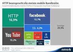 Infografik: HTTP beansprucht die meiste mobile Bandbreite in Europa, aber gleich schon gefolgt von #YouTube und #Facebook | Statista