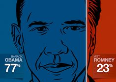 I just played USA TODAY's Candidate Match Game, and I match 77% with Obama and 23% with Romney on the issues. Take the quiz now to find out who you match the most!