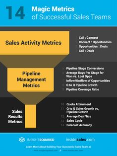 14 Magic Metrics to Measure Inside Sales Performance [Infographic]
