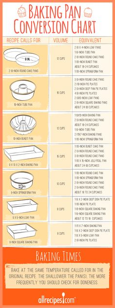 If you need to swap a baking pan when making a cake recipe, you'll need this chart! A simple cheat sheet of all the different types of cake pans and how to convert a recipe.