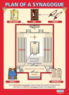 Plan of a Synagogue Poster