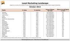 Very interesting to see what marketing vehicles/tactics local businesses use. Email and Facebook are surprisingly high on the list.