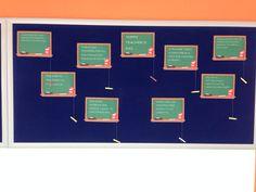 #teachersday #bulletinboard #madebymine