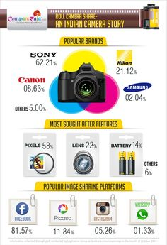 Camera Infographics : Considerations while Camera is bought in India!!!