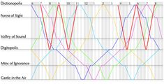 """Bret Victor's treatise on a different design paradigm (""""Magic Ink"""") included this gem.  It is a representation of a train schedule; each colored line is a train.  Time is left-to-right, destinations are top to bottom.  Slopes indicate the speed of the train; intersections of train lines at times and destinations show arrival times."""