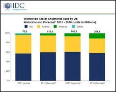 Android perderá cuota a favor de Windows en el mercado tablet