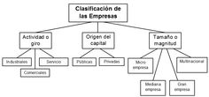 mapa conceptual clasificacion de las empresas