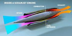 Resultado de imagen para Aerodynamics of scramjets diagram and equations by NASA Turbine Engine, Gas Turbine, Aerospace Engineering, Mechanical Engineering, Jet Fighter Pilot, Fighter Jets, Motor Jet, Pulse Jet Engine, Spaceship Art