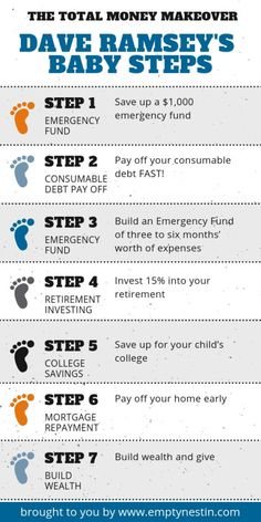 Guide to Teach You How to Pay Off Debt Without Any Money The Total Money Makeover Dave Ramsey Baby Steps Infograph - Pay off your debt fast!The Total Money Makeover Dave Ramsey Baby Steps Infograph - Pay off your debt fast! Savings Chart, Savings Plan, 52 Week Savings, Money Saving Challenge, Money Saving Tips, Money Tips, Money Savers, Money Budget, Excel Budget