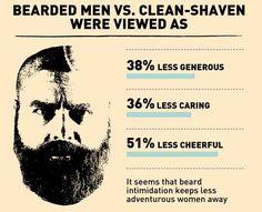 Bearded vs. clean shaven men.