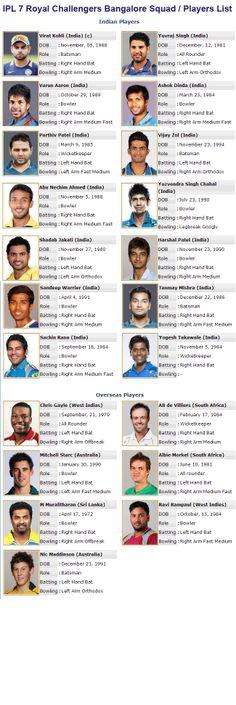 http://www.cricwindow.com/ipl-7/bangalore-squad-ipl-2014.html
