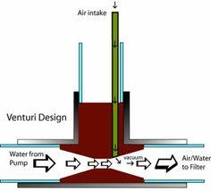 How to build a homemade DIY Venturi to aerate your pond water venturis aeration oxygenates Aquaponics Diy, Aquaponics System, Hydroponic Gardening, Hydroponics, Aquaponics Greenhouse, Organic Gardening, Pond Landscaping, Landscaping With Rocks, Landscaping Design