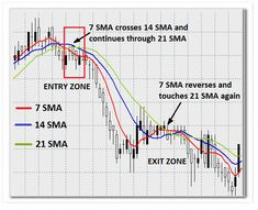 Elliott wave theory is one of the most exciting of all technical analysis tools. Once you see how this works, it will change the way you trade forever. Trading Quotes, Intraday Trading, Money Trading, Forex Trading Tips, Learn Forex Trading, Bollinger Bands, Wave Theory, Stock Trading Strategies, Candlestick Chart