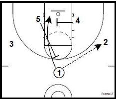 Basketball Plays, Basketball Skills, Skill Training, Coaching, Baskets, Training, Hampers, Basket