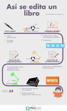 Editar un #libro: del manuscrito a la imprenta [#infografía]
