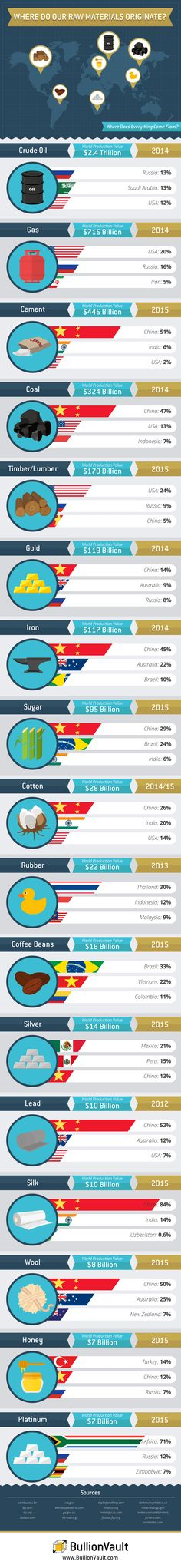 Where commodities come from - Business Insider