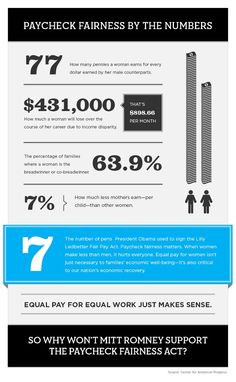 I fail to understand why Republicans keep women from equal pay