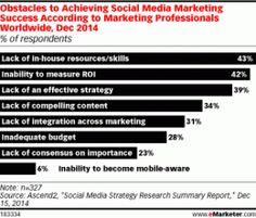 Le sfide del #SocialMediaMarketing: a che punto siamo? #smm #stats