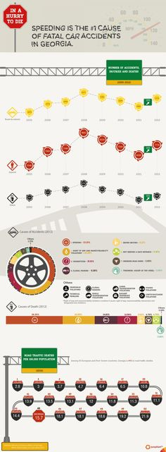 In a Hurry to DIE #infographic