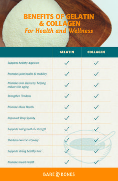 Gelatin: Both come from the same source, but they're different. Learn the similarities, differences and benefits here. Gelatin Health Benefits, Benefits Of Vitamin A, Health Heal, Health And Wellness, Benefits Of Collagen Powder, Bone Broth Powder, Gelatin Collagen, How To Thicken Soup, Make Up Tricks