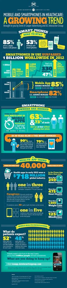 With the skyrocketing of smartphone use, #mhealth apps and patient involvement in care, patients will be expecting a lot of providers in the next 3 years. | Mobile and smartphones in healthcare: a growing trend #Infographic via @Elena Navarro Loi Smith Care Communication News