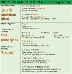 Learn Mandarin Grammar Chinese Sentences, Chinese Phrases, Chinese Words, Mandarin Lessons, Learn Mandarin, Basic Chinese, Learn Chinese, Chinese Language, Korean Language