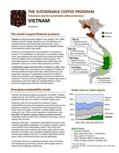 IDH: The Sustainable Coffee Program - Vietnam (2-pager)  Vietnam is the world's largest Robusta producer