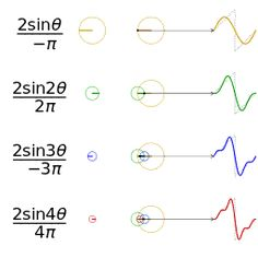 File:Fourier series sawtooth wave circles animation.gif