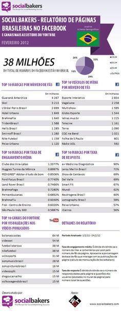 Socialbakers: As marcas, canais e ações mais populares nas redes sociais