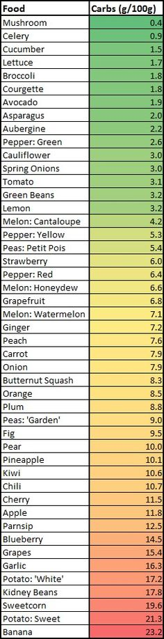 carb counts