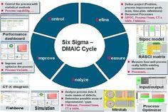 Six Sigma DMAIC Cycle: Control, Define, Measure, Improve, Analyze
