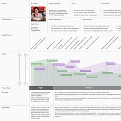 Persona & Customer Journey Map.