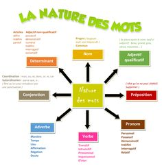 La nature des mots Comic sans ms 32 gras Related posts:Englisch lernen, Ausdrucksweise verbessernIdeen Montessori - pädagogische Bilder - Of Art French Words, French Quotes, French Teacher, Teaching French, French Flashcards, French Education, French Expressions, French Grammar, French Classroom