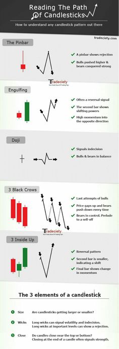 Pin By Investment Sky On Stock Market Technical Analysis