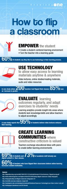 How To Flip A Classroom Infographic : note that it does not actually address the intended topic