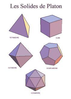 Les solides de Platon sont les formes basiques de la géométrie  sacrée.        Tétraèdre : le feu. - Cube : la terre - Octaedre : l air - Dodécaédre : éther  - Icosaedre : l eau.