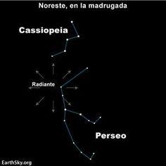 Ubicación en el cielo de las Perseidas (Lágrimas de San Lorenzo)