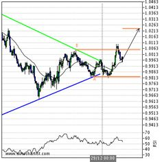 USD/CAD 9 days  Summary Target Level1.0232  Target Period9 days  Stop Level 0.98241    Analysis  Triangle has broken through the resistance line at 29-Dec 00:00 GMT-5. Possible bullish price movement forecast for the next 9 days towards 1.023.    Supporting Indicators  Upward sloping Moving Average    Resistance Levels  (B) 1.00556Last resistance turning point of Triangle.    Support Levels  (A) 0.98241Last support turning point of Triangle.