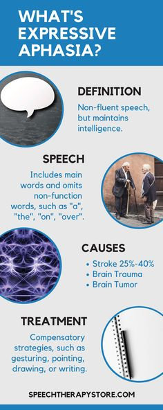 The Ultimate Guide to Expressive Aphasia - Speech Therapy Store Anomic Aphasia, Aphasia Therapy, Speech Therapy, Brain Lesions, Brain Tumor, Expressive Aphasia, Information Overload, Apraxia, Traumatic Brain Injury