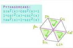 curiosamathematica:   This 'Magic'Trig... • Math Major Problems