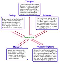 Cognitive Behavioural Therapy for depression-Vicious Cycles | Toronto Therapy Blog